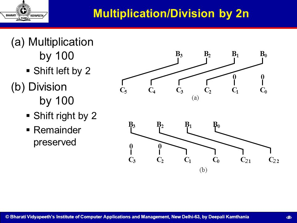 Multiplication/Division by 2n