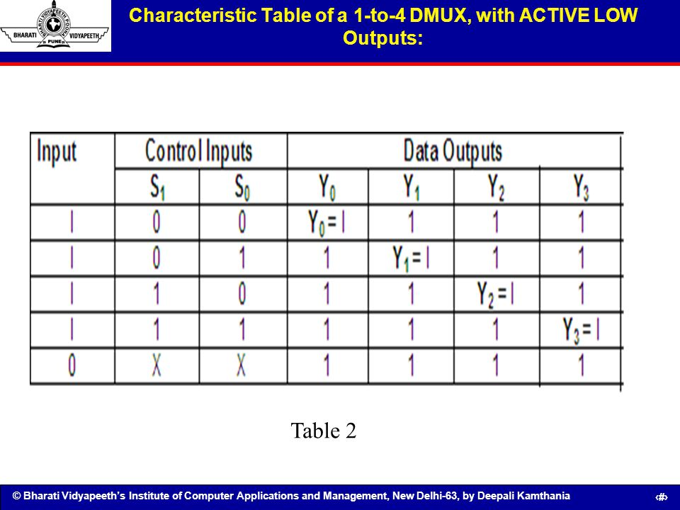Characteristic Table of a 1-to-4 DMUX, with ACTIVE LOW Outputs: