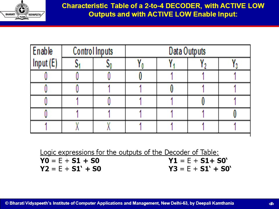 Characteristic Table of a 2-to-4 DECODER, with ACTIVE LOW Outputs and with ACTIVE LOW Enable Input: