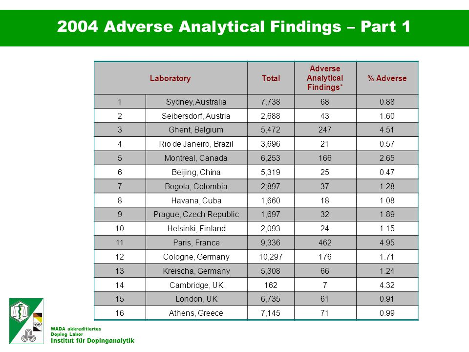 Adverse Analytical Findings*