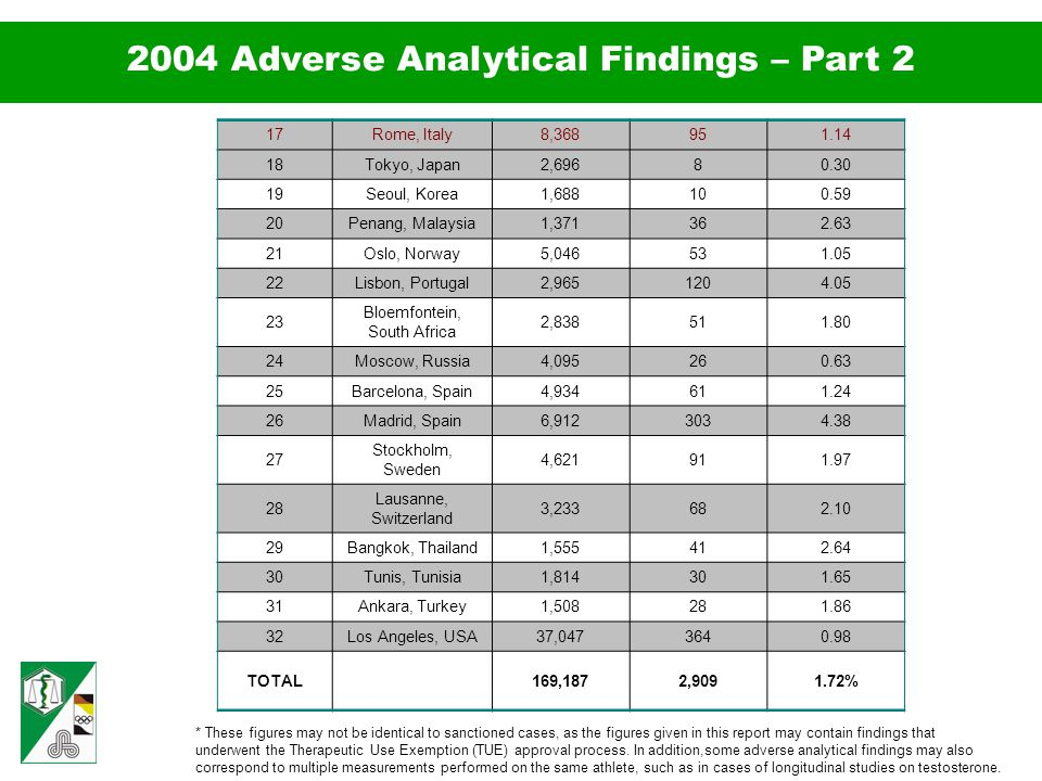 2004 Adverse Analytical Findings – Part 2