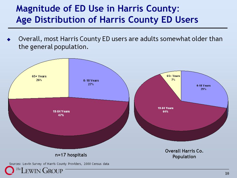 Overall Harris Co. Population