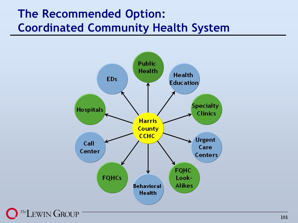 The Recommended Option: Coordinated Community Health System