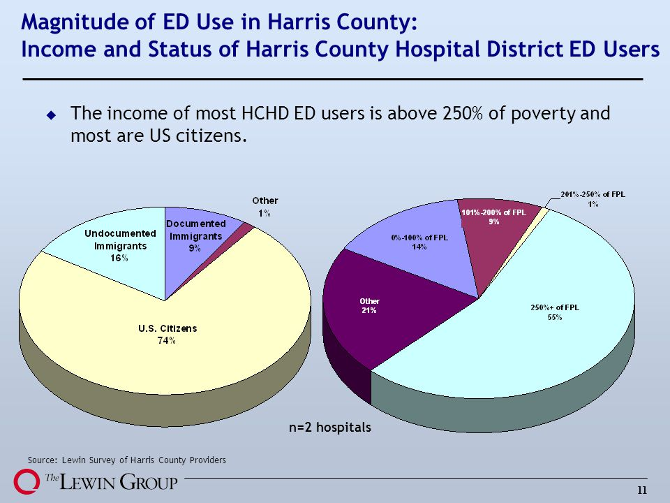 Magnitude of ED Use in Harris County: Income and Status of Harris County Hospital District ED Users