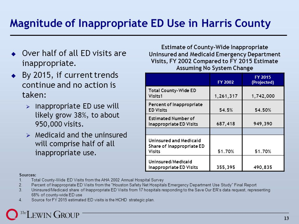 Magnitude of Inappropriate ED Use in Harris County
