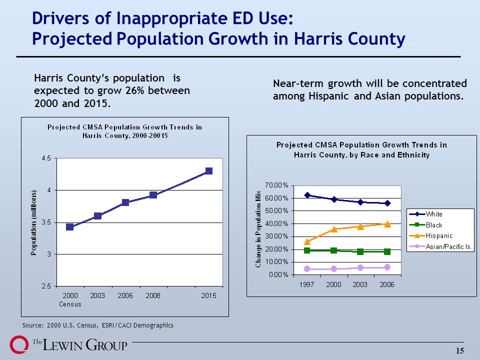 Drivers of Inappropriate ED Use: Projected Population Growth in Harris County