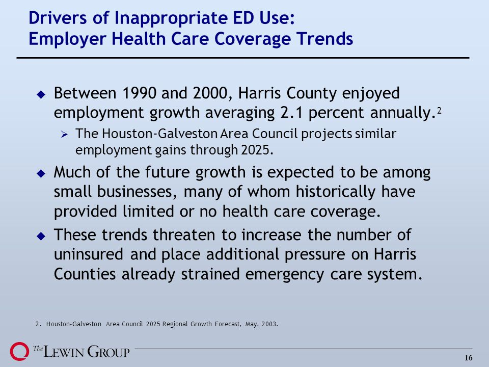 Drivers of Inappropriate ED Use: Employer Health Care Coverage Trends