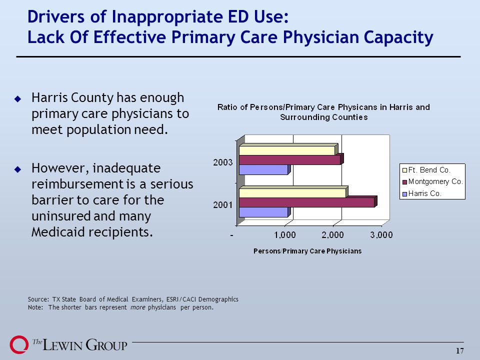 Drivers of Inappropriate ED Use: Lack Of Effective Primary Care Physician Capacity