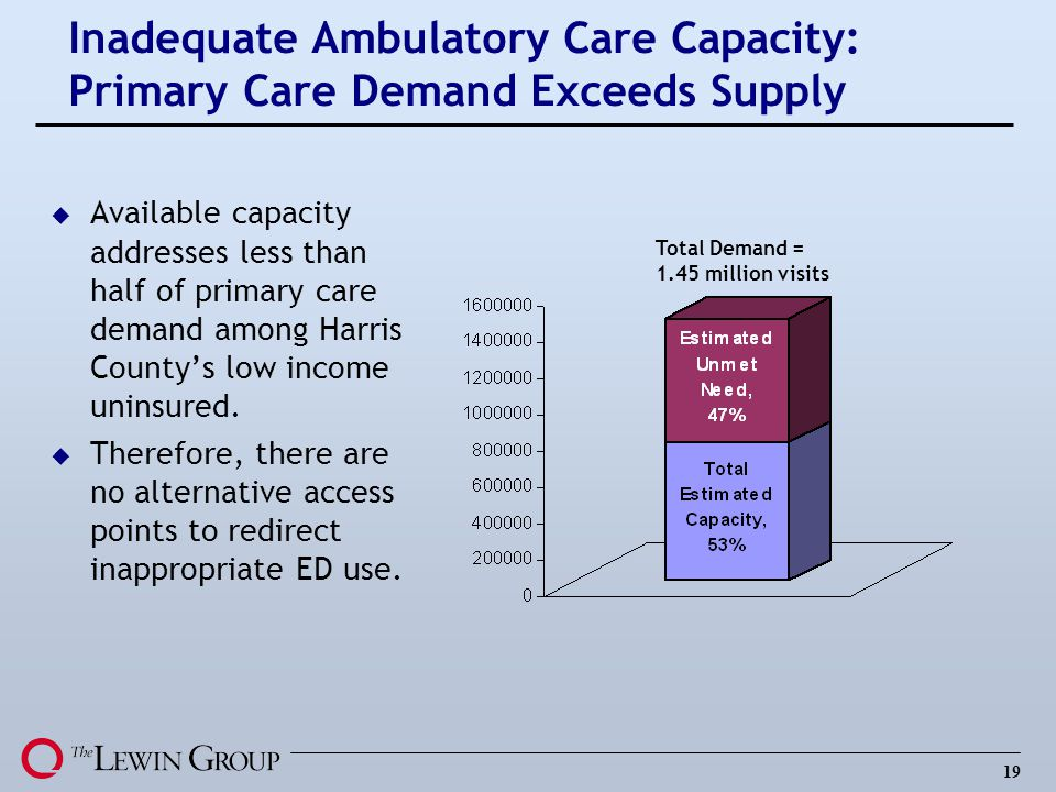 Inadequate Ambulatory Care Capacity: Primary Care Demand Exceeds Supply