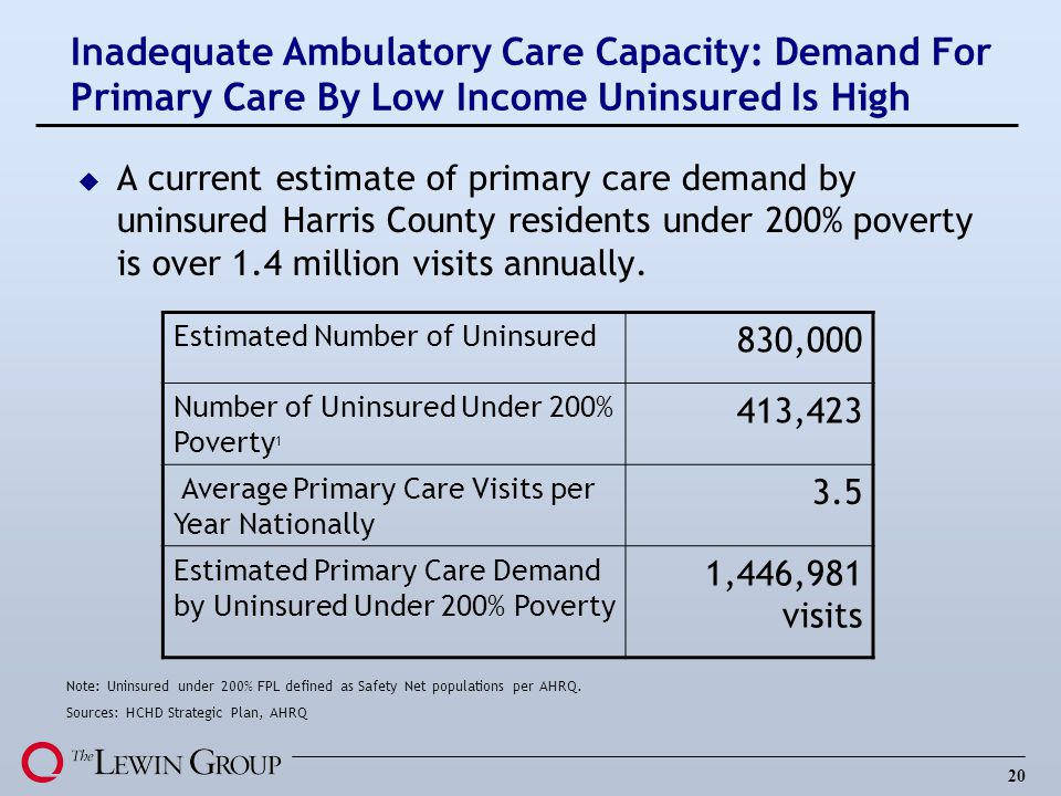 Inadequate Ambulatory Care Capacity: Demand For Primary Care By Low Income Uninsured Is High