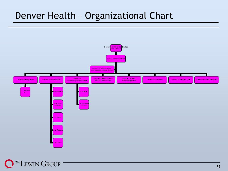 Denver Health – Organizational Chart