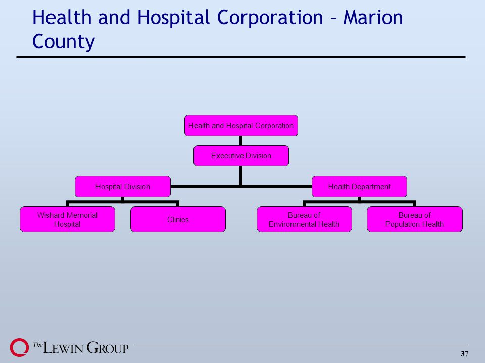 Health and Hospital Corporation – Marion County