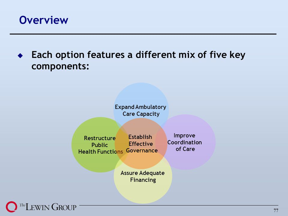 Overview Each option features a different mix of five key components: