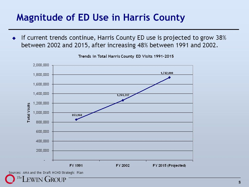 Magnitude of ED Use in Harris County