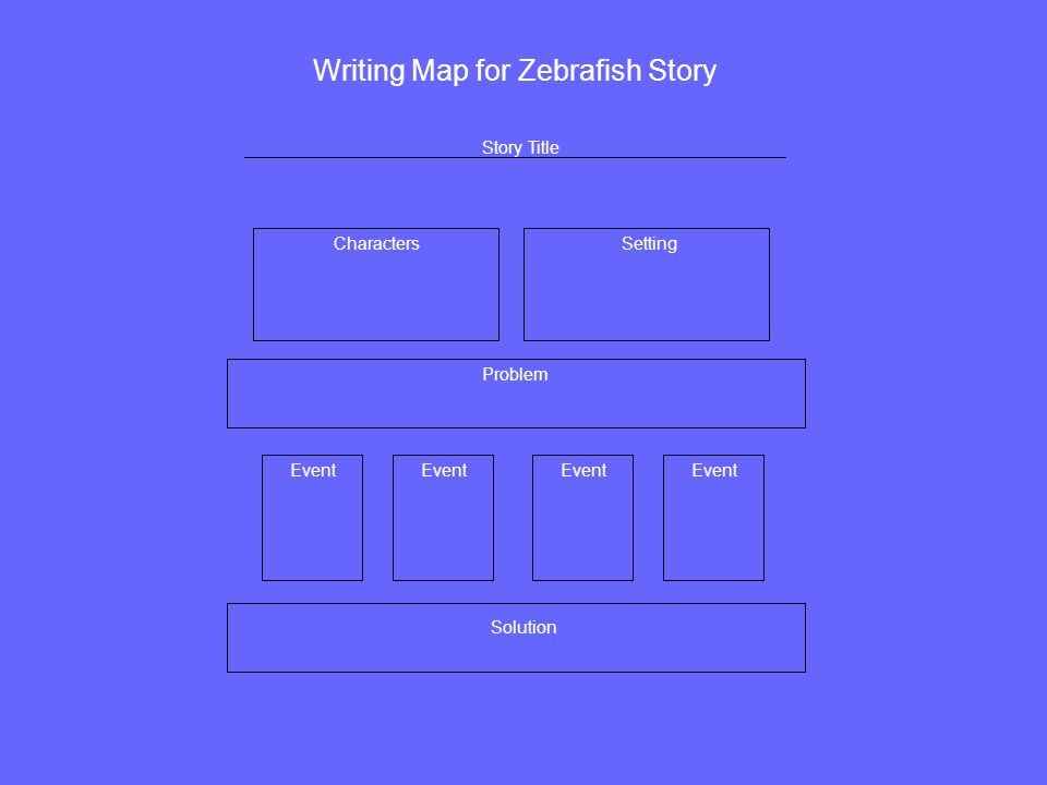 Writing Map for Zebrafish Story