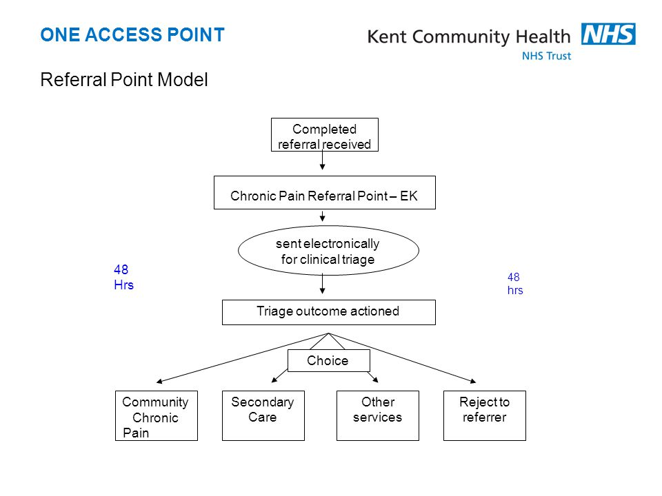ONE ACCESS POINT Referral Point Model Completed referral received