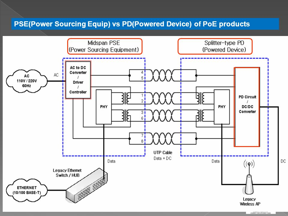 PSE(Power Sourcing Equip) vs PD(Powered Device) of PoE products