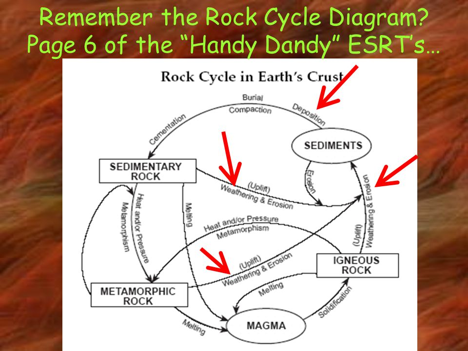 Remember the Rock Cycle Diagram Page 6 of the Handy Dandy ESRT's…