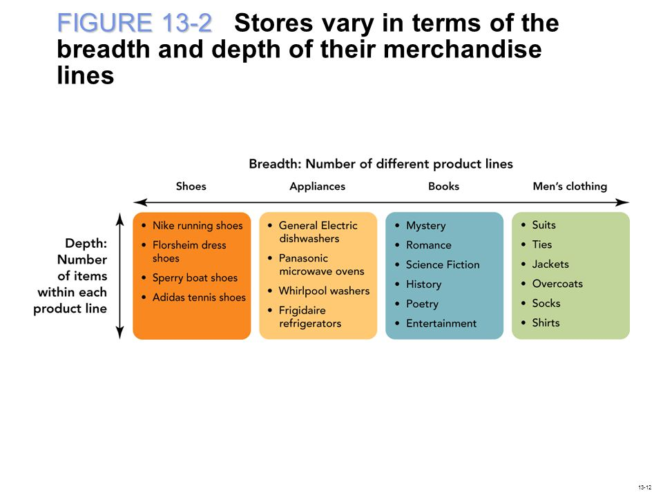 FIGURE 13-2 Stores vary in terms of the breadth and depth of their merchandise lines
