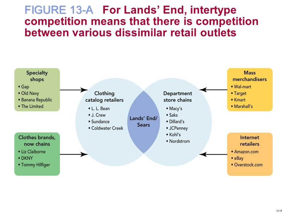 FIGURE 13-A For Lands' End, intertype competition means that there is competition between various dissimilar retail outlets
