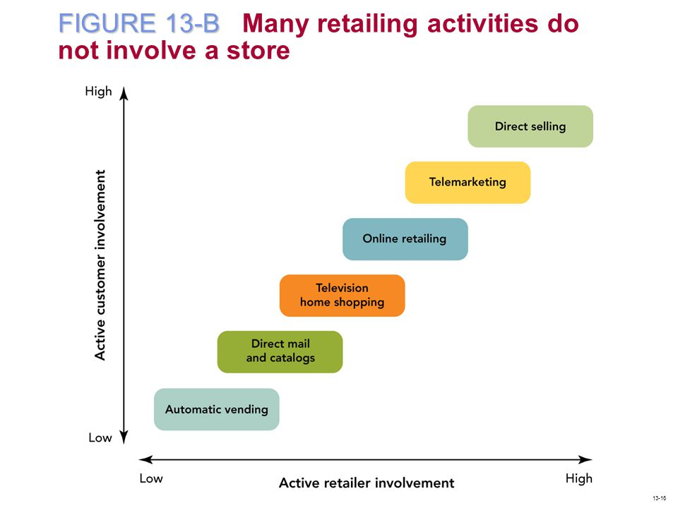 FIGURE 13-B Many retailing activities do not involve a store