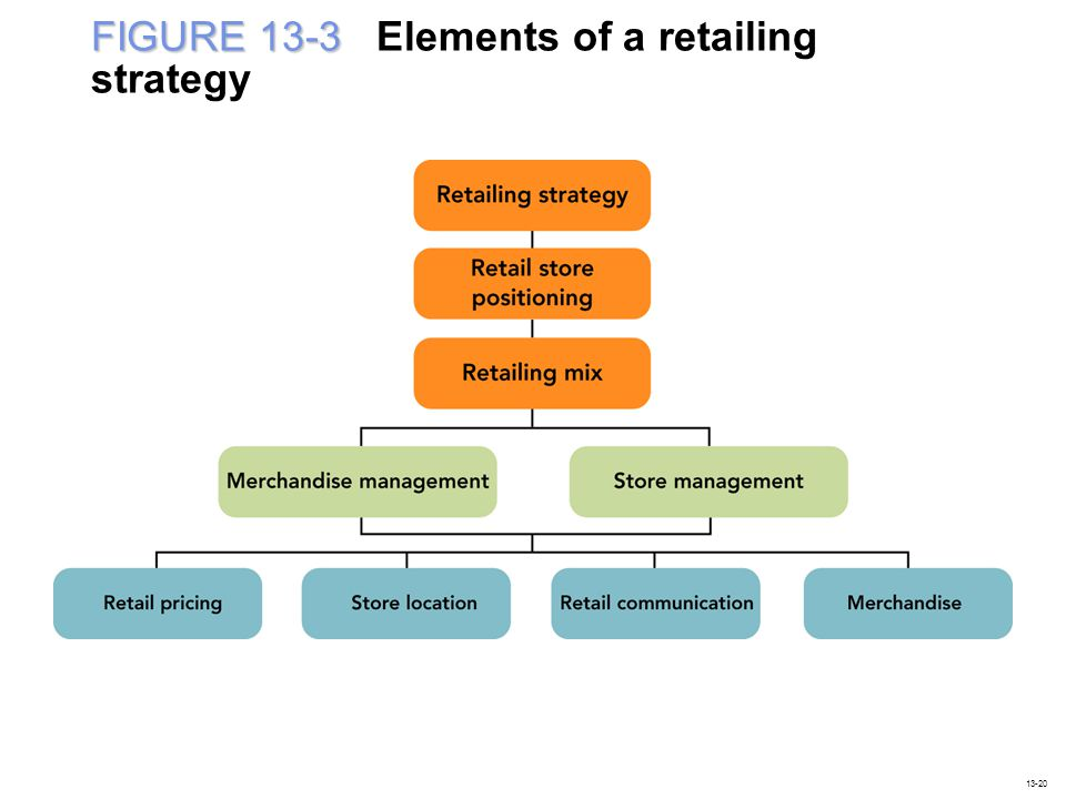 FIGURE 13-3 Elements of a retailing strategy
