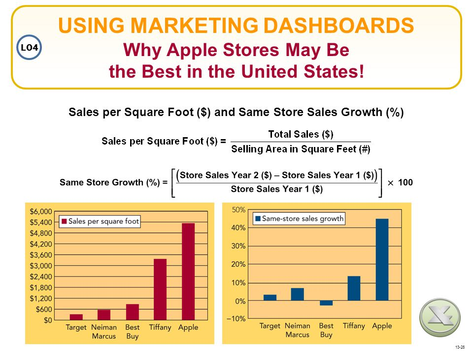 Sales per Square Foot ($) and Same Store Sales Growth (%)