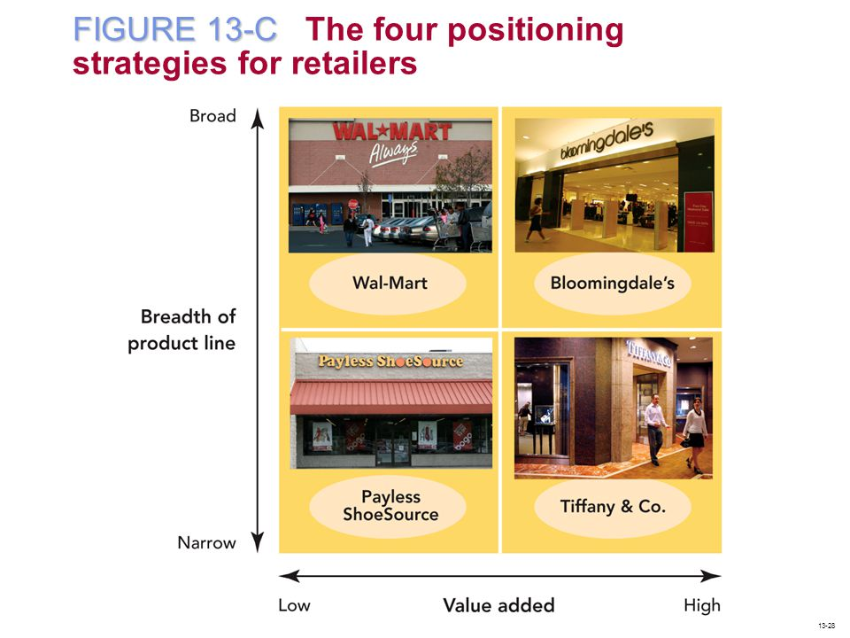 FIGURE 13-C The four positioning strategies for retailers
