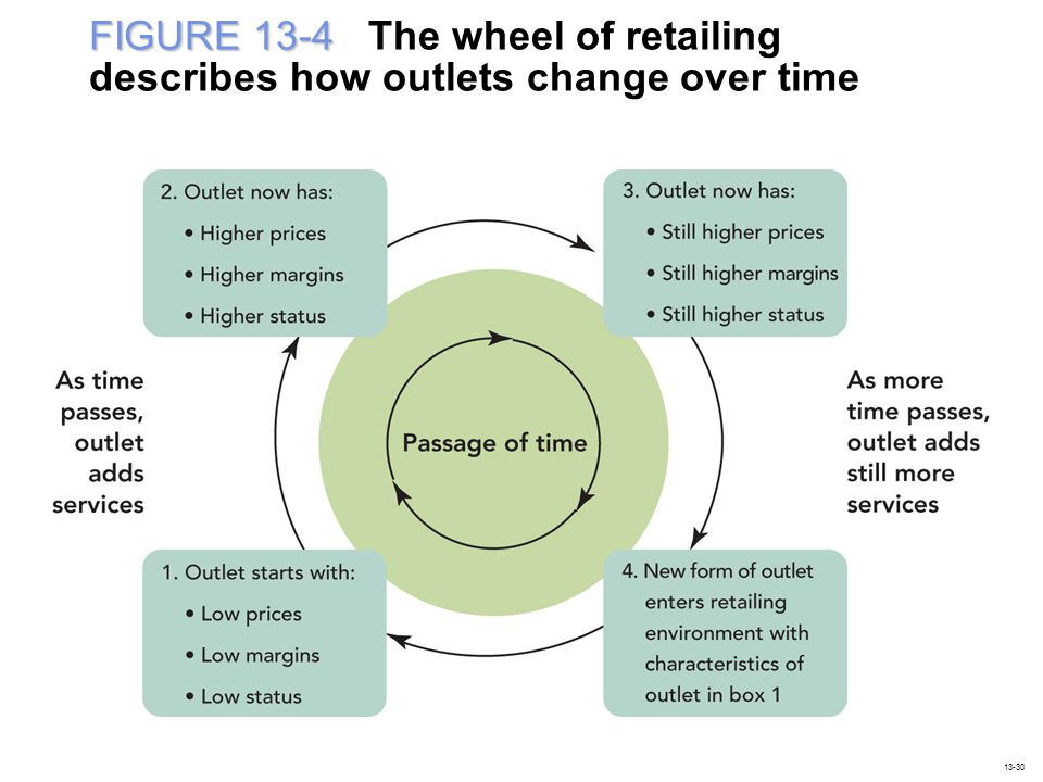 FIGURE 13-4 The wheel of retailing describes how outlets change over time