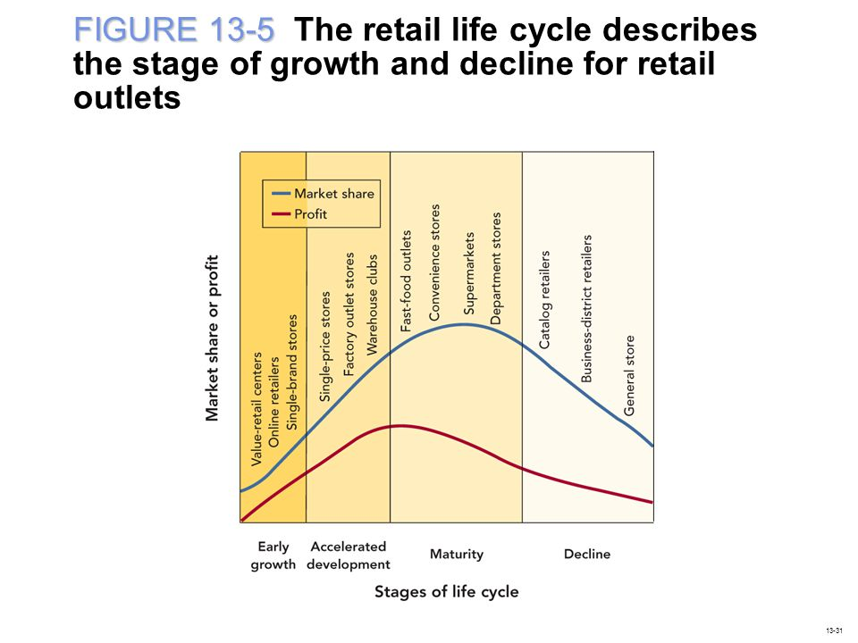 FIGURE 13-5 The retail life cycle describes the stage of growth and decline for retail outlets