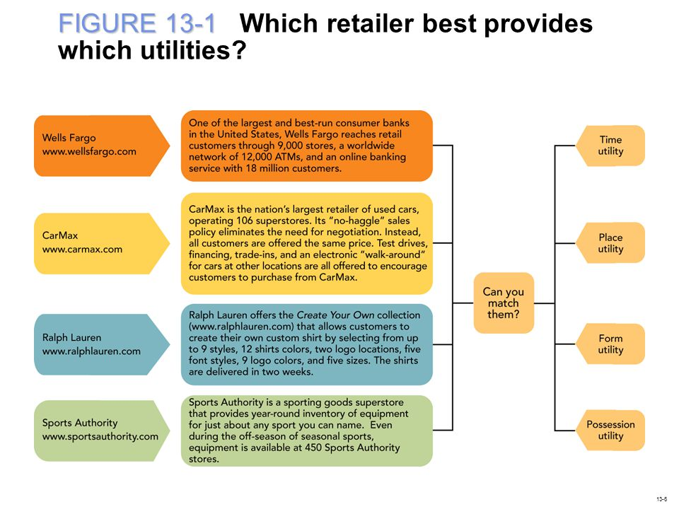 FIGURE 13-1 Which retailer best provides which utilities
