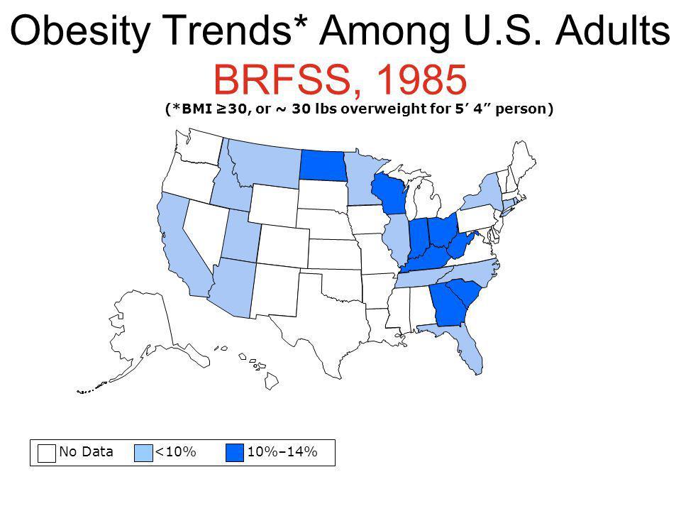 Obesity Trends* Among U.S. Adults BRFSS, 1985
