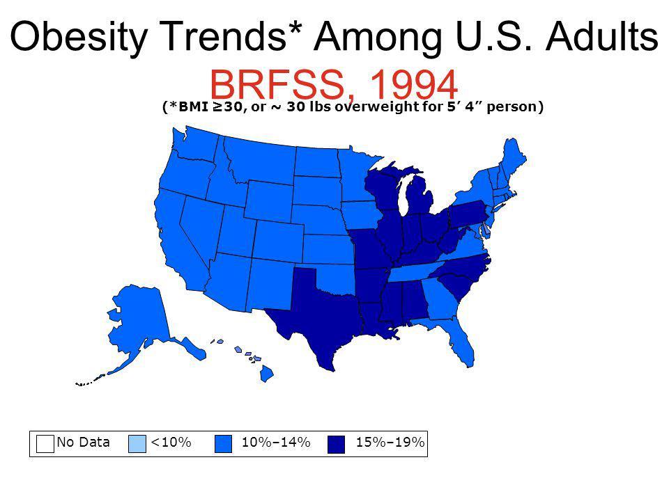 Obesity Trends* Among U.S. Adults BRFSS, 1994