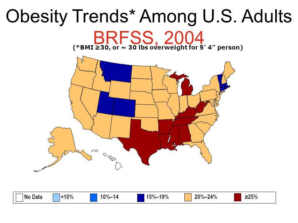 Obesity Trends* Among U.S. Adults BRFSS, 2004