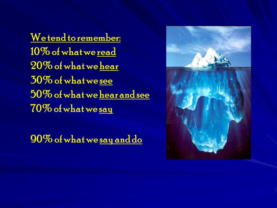We tend to remember: 10% of what we read. 20% of what we hear. 30% of what we see. 50% of what we hear and see.