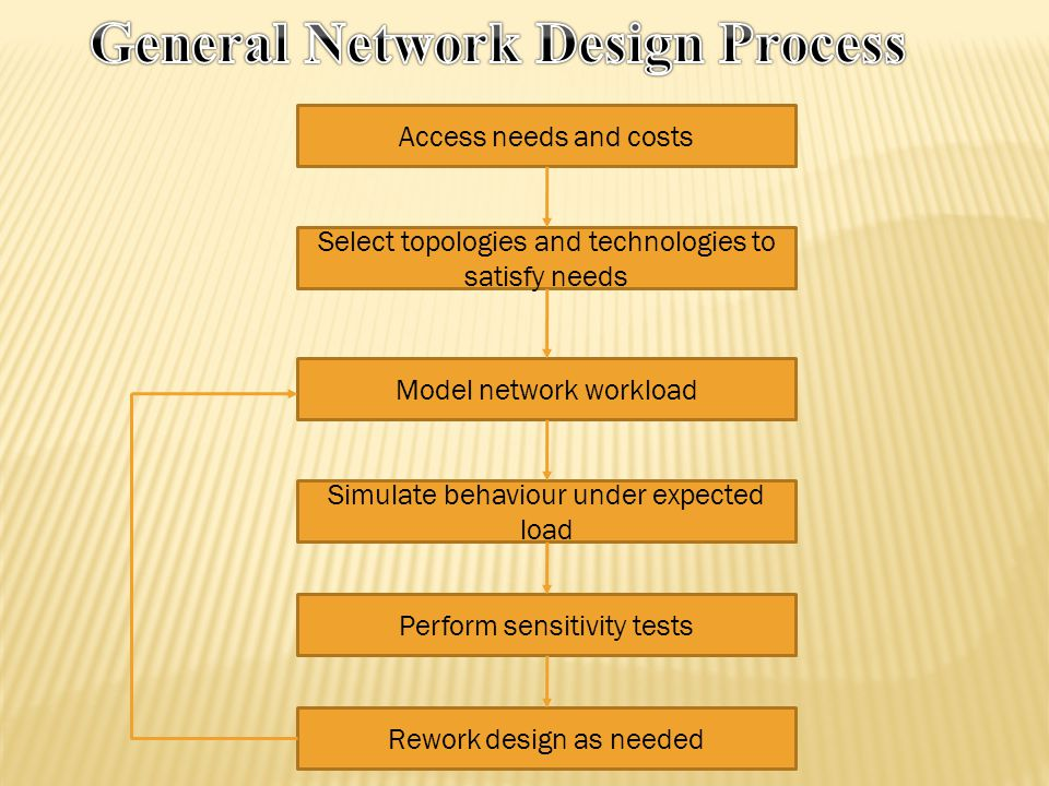 General Network Design Process