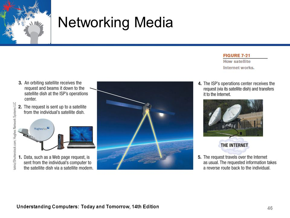 Networking Media Understanding Computers: Today and Tomorrow, 14th Edition