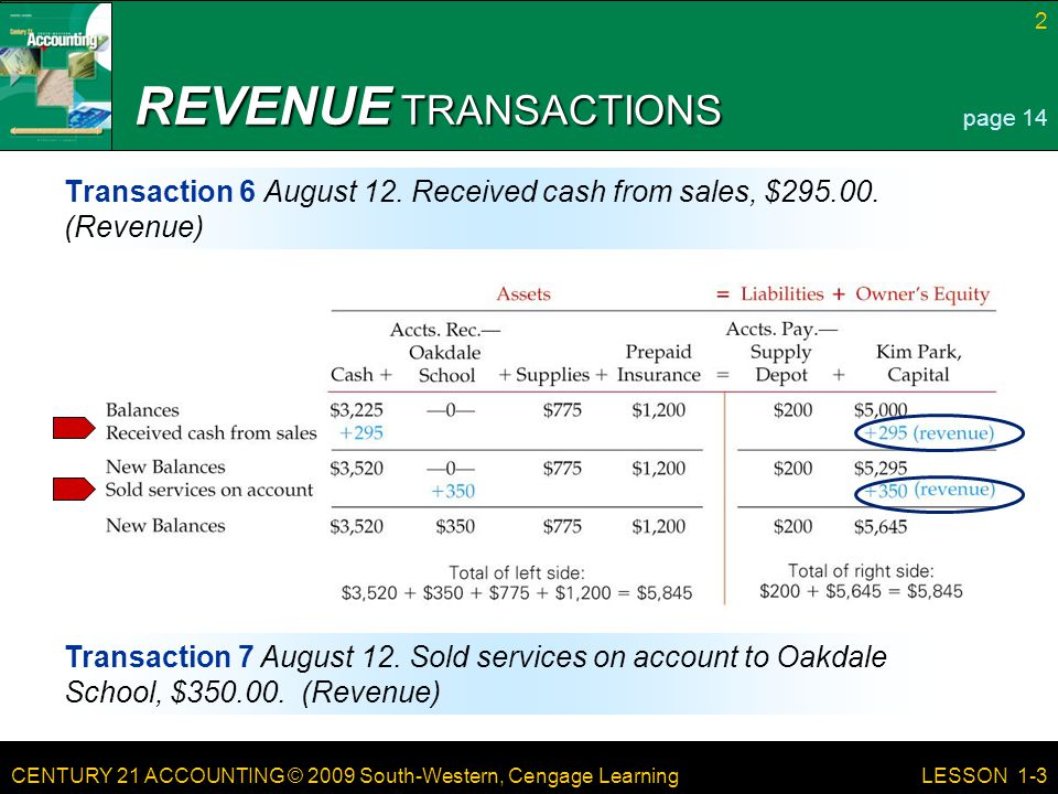 REVENUE TRANSACTIONS page 14. Transaction 6 August 12. Received cash from sales, $295.00. (Revenue)