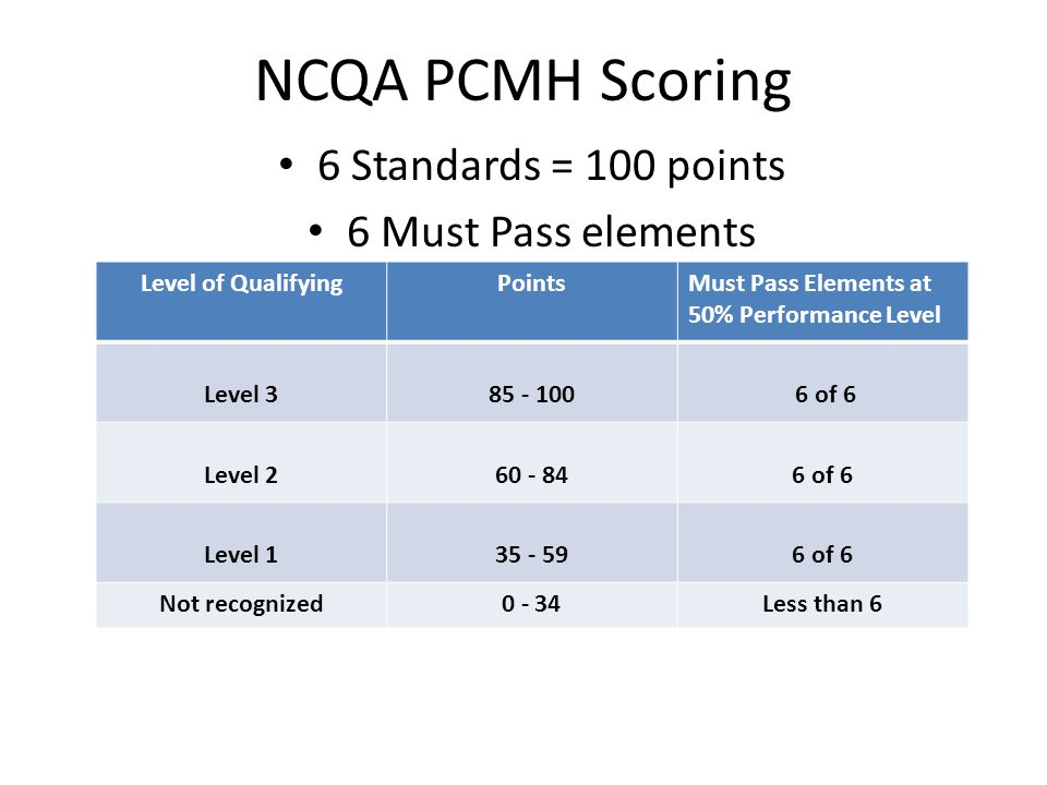 NCQA PCMH Scoring 6 Standards = 100 points 6 Must Pass elements