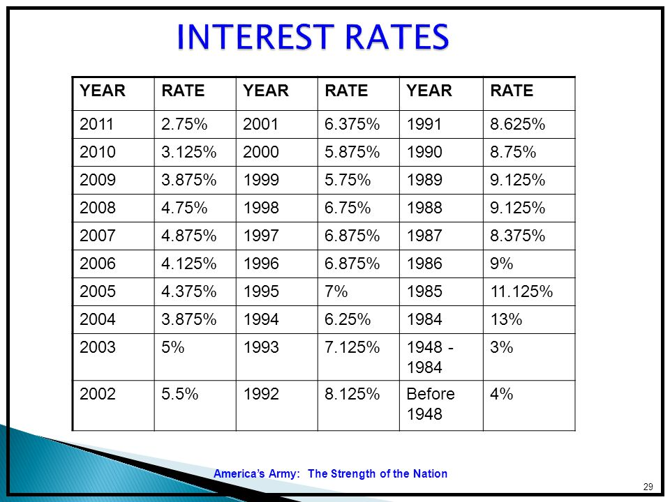 INTEREST RATES YEAR RATE 2011 2.75% 2001 6.375% 1991 8.625% 2010