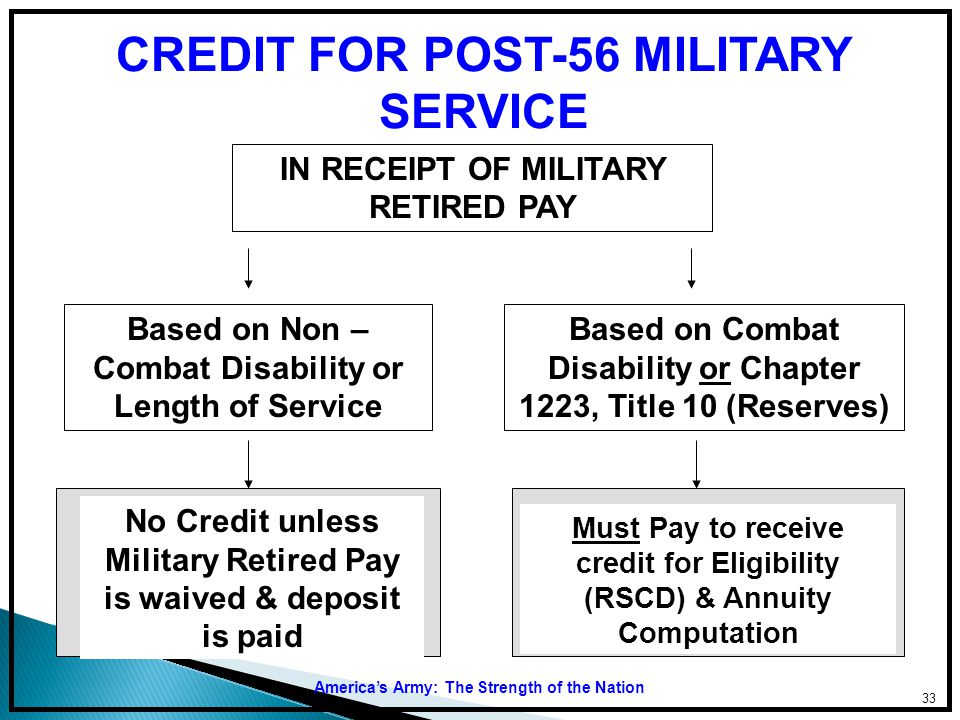 CREDIT FOR POST-56 MILITARY SERVICE IN RECEIPT OF MILITARY RETIRED PAY