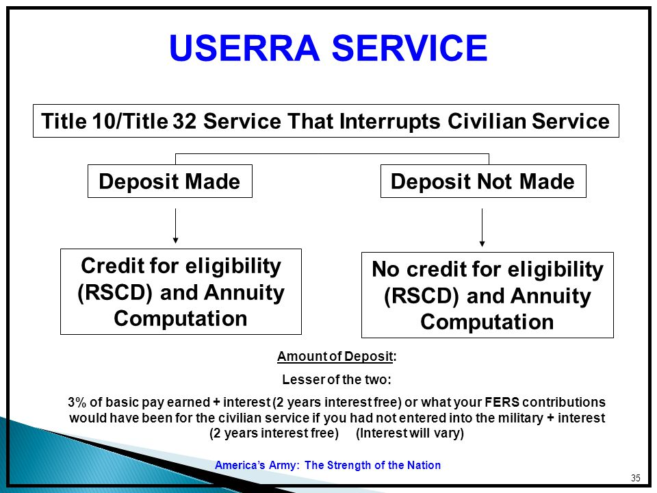 Title 10/Title 32 Service That Interrupts Civilian Service