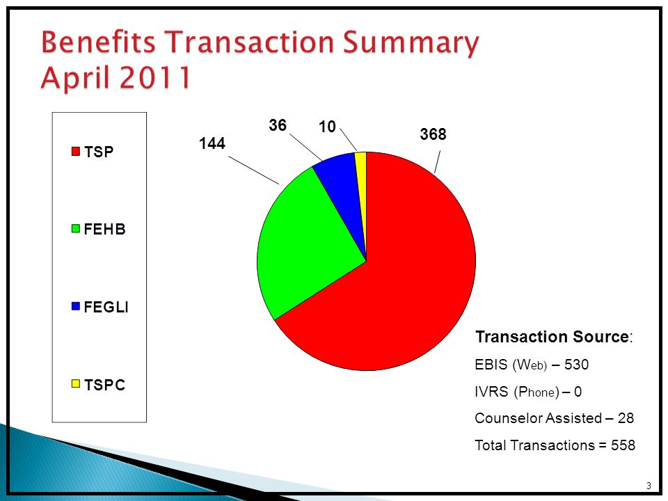 Benefits Transaction Summary April 2011