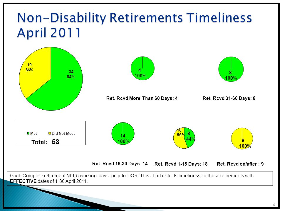 Non-Disability Retirements Timeliness April 2011