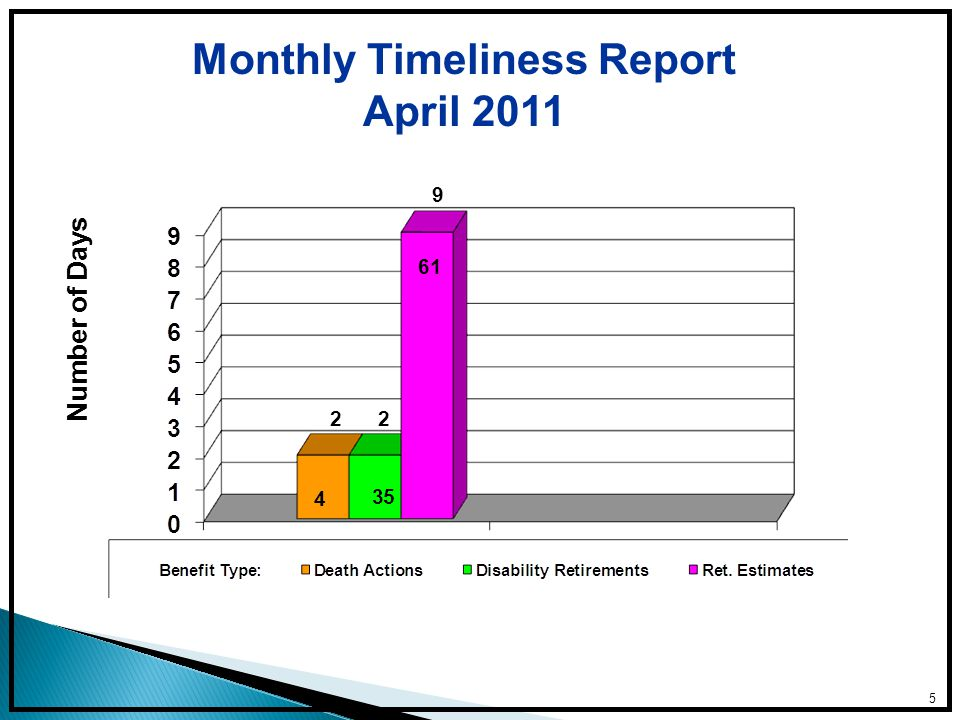 Monthly Timeliness Report April 2011