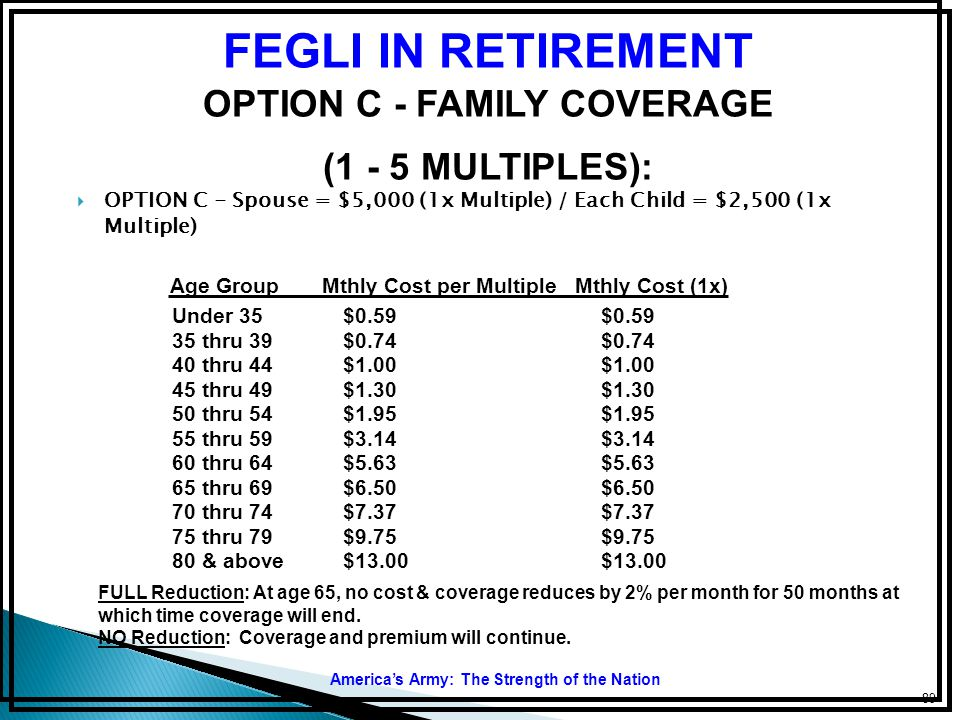 Age Group Mthly Cost per Multiple Mthly Cost (1x)
