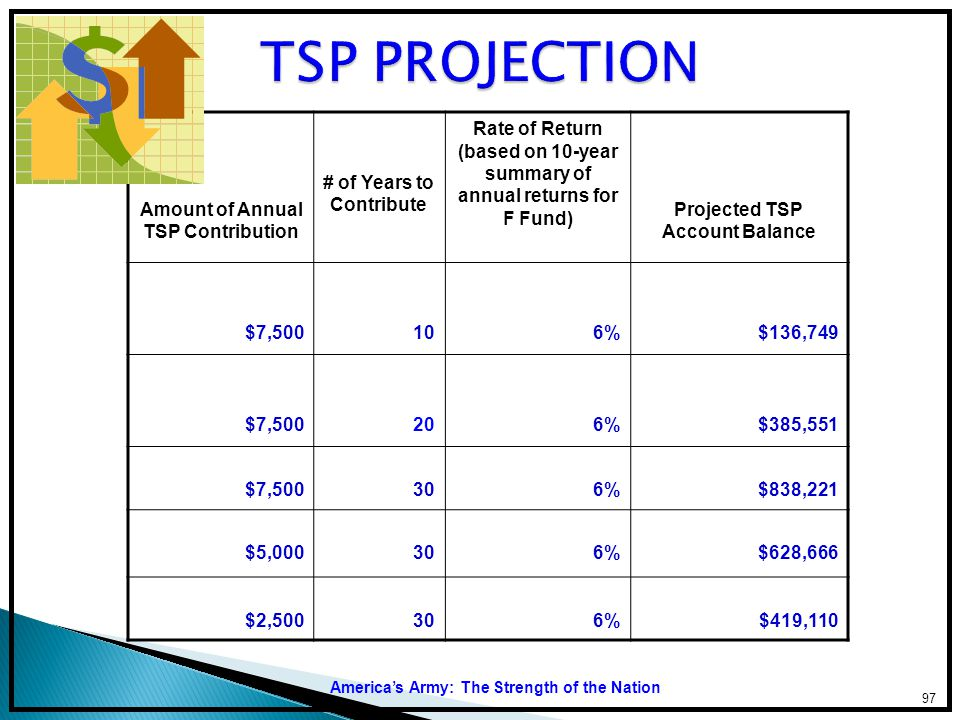 TSP PROJECTION Amount of Annual TSP Contribution