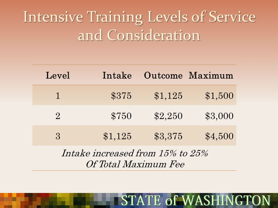 Intensive Training Levels of Service and Consideration