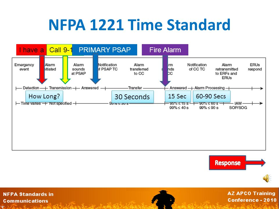 NFPA 1221 Time Standard 30 Seconds I have a Problem Call 9-1-1