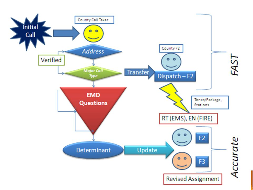 Alternative Call Process Strategy With EMD